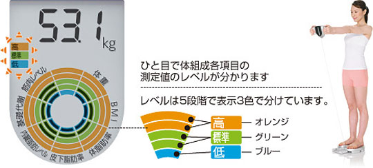 http://www.japantrends.com/overall-balance-scale-fights-dreaded-metabo/